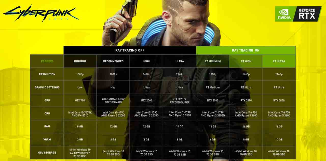 Cyberpunk 2077 requisitos minimos y recomendados para PC Nvidia